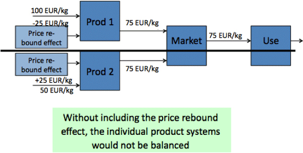 balance_argument_for_rebound_effects