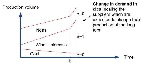 production volume electricity